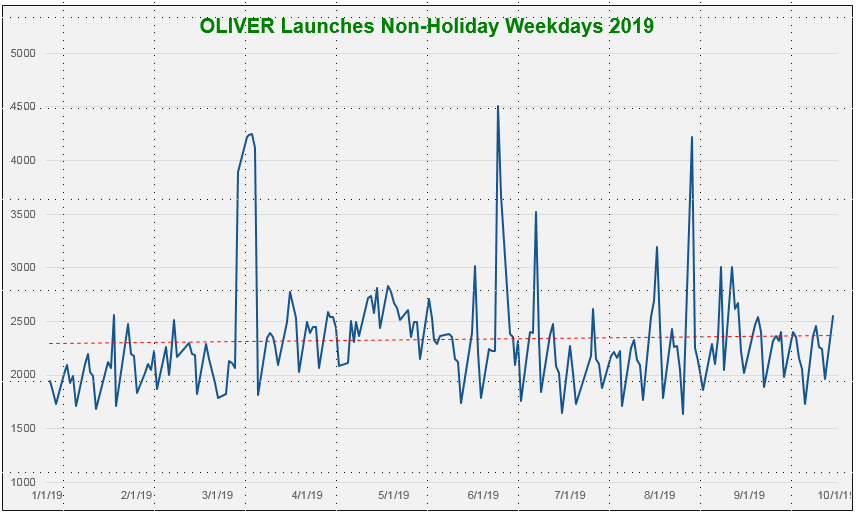 line graph of oliver launches in 2019