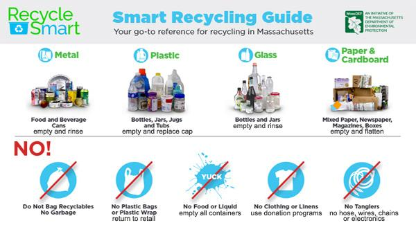 Image of Smart Recycling Guide