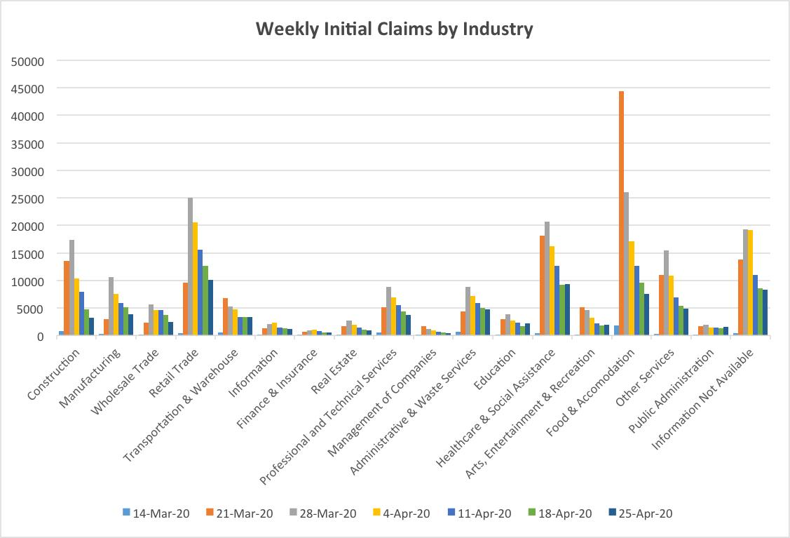 Weekly Claims 4-30