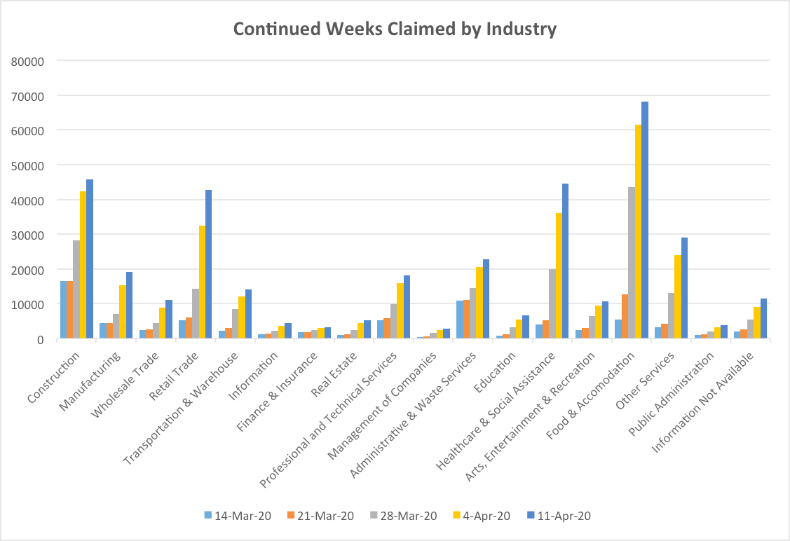 Continued weeks claimed by industry