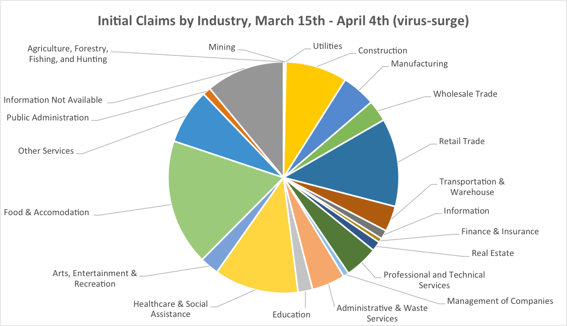 Initial Claims by Industry, March 15th-April 14th