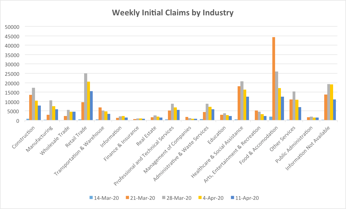 Weekly Claims by Industry (4-16-20)