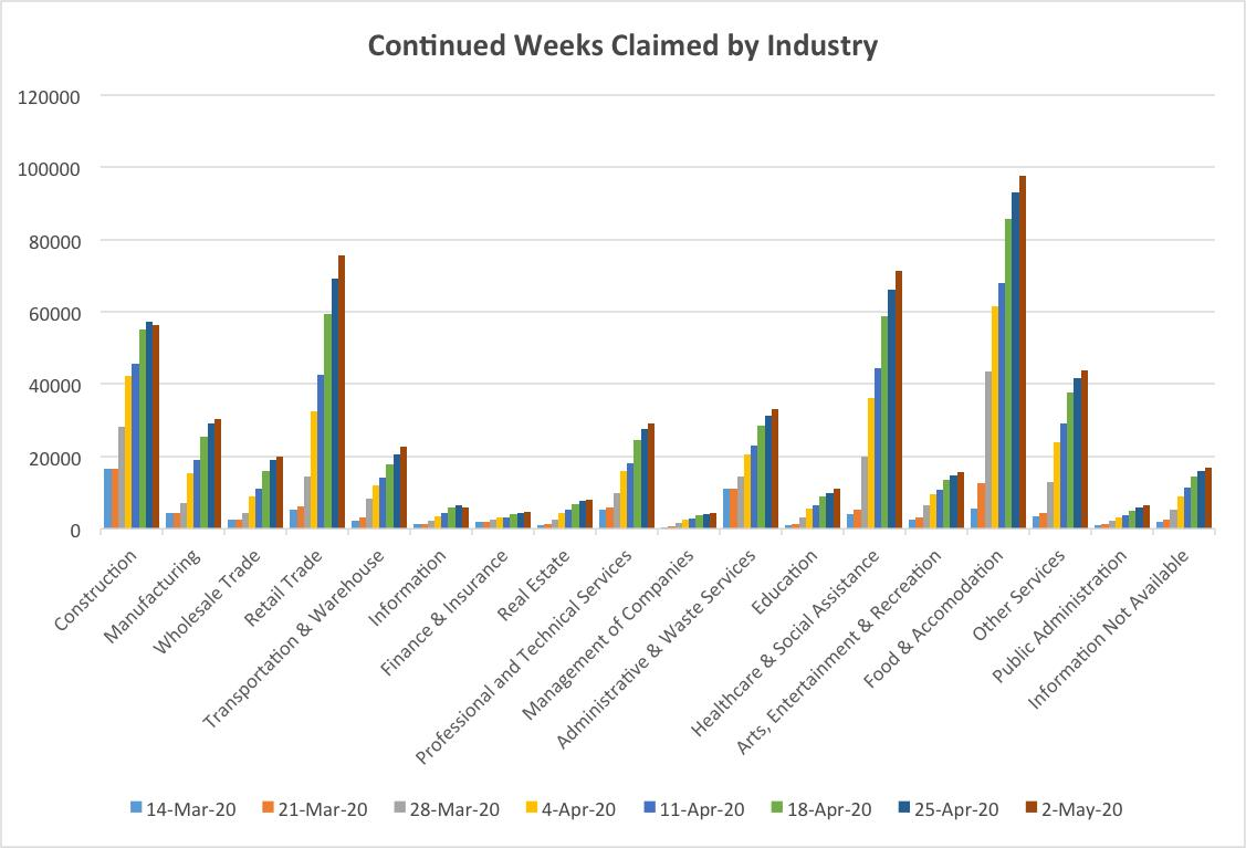Continued Weeks Claimed by Industry (5-7-20)