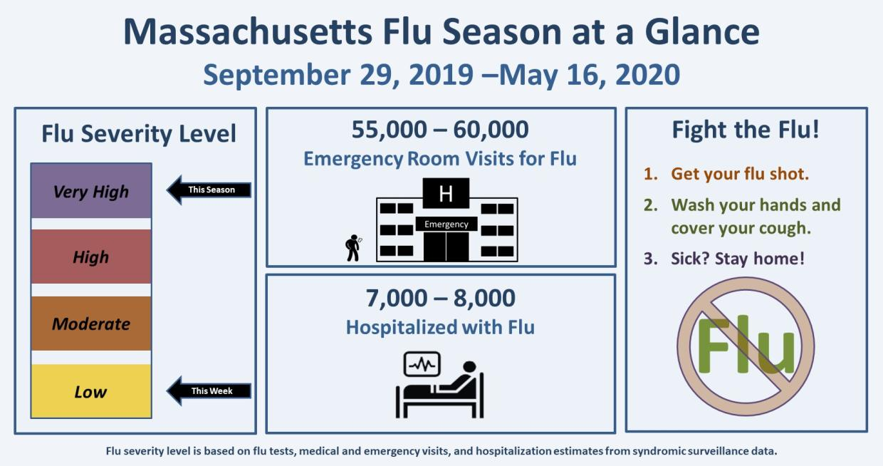 Massachusetts Flu Season at a Glance:  September 29, 2019 – May 16, 2020. The flu severity level is low for the week ending May 16, 2020 and is very high for this season overall. There have been 55,000-60,000 emergency room visits for flu. There have been 7,000-8,000 people hospitalized with flu. Flu severity is based on flu tests, medical and emergency visits, and hospitalization data. Three tips to fight the flu: 1. Get your flu shot. 2.  Wash your hands and cover your mouth. 3.  Sick?  Stay home!""