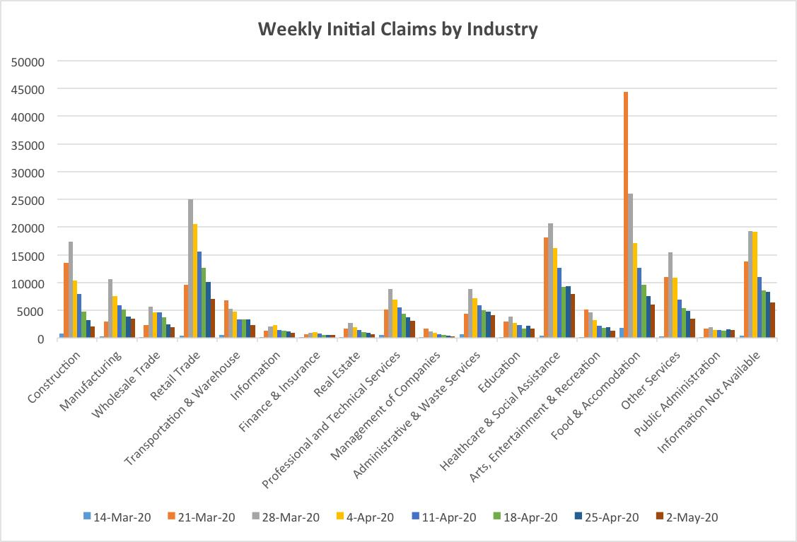 Weekly Initial Claims by Industry (5-7-20)