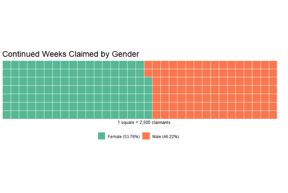 Continued weeks claimed by gender