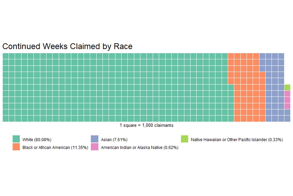 Continued weeks claimed by race (6/11/20)
