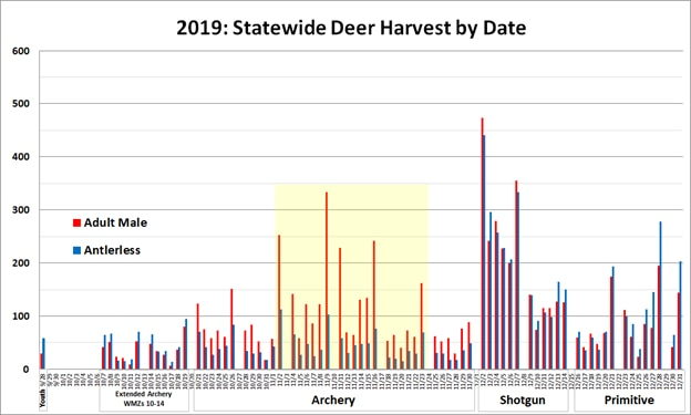 graph showing harvest during the rut