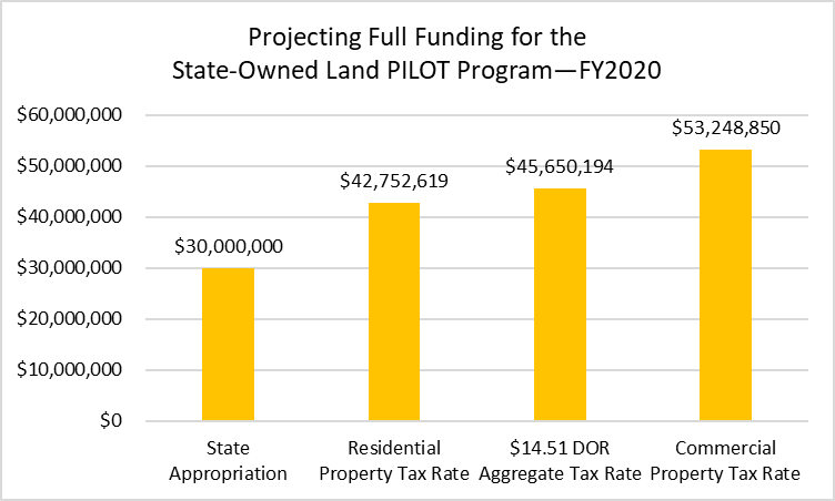 •	A chart projecting the full funding for the State-Owned Land PILOT Program. There is $30,000,000 from state appropriation, $42,752,619 from the Residential Property Tax Rate, $45,650,194 from the $14.51 Department of Revenue Aggregate Tax Rate, and $53,248,850 from the Commercial Property Tax Rate.