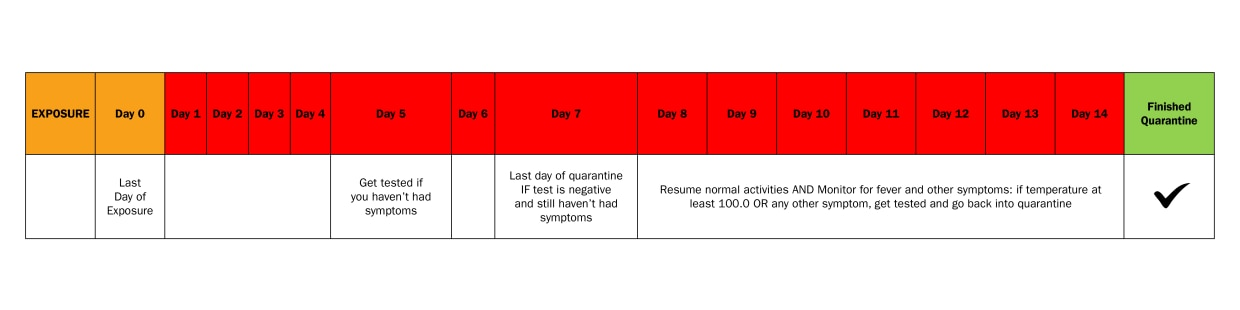 "The last day you were exposed to someone with COVID-19 counts as ""day 0"".  On day 5, get tested if you haven't had symptoms. Day 7 is your last day of quarantine if that test s negative and you still haven't had symptoms. From day 8-14, you can resume normal activities but still monitor for fever and other symptoms; if your temperature is at least 100.0 degrees or if you have any other symptoms, you should get tested and go back into quarantine through day 14. After day 14, your quarantine is finished."