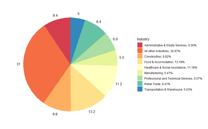 Industry share of CWC in most recent week