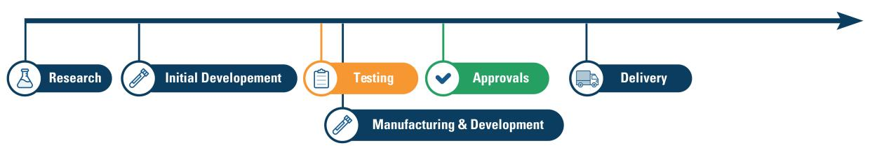 Example COVID-19 vaccine development timeline: research; initial development; testing; manufacturing & development starts during the testing phase; then approvals after; and finally delivery.