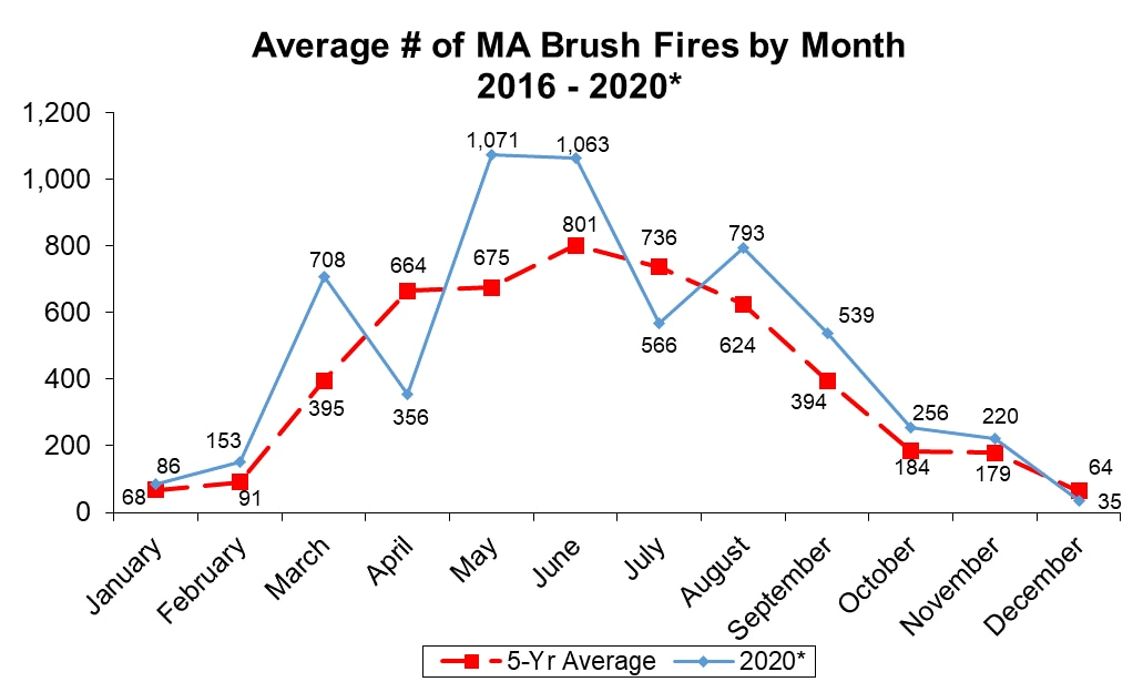 MA Brush Fires 2016-2020