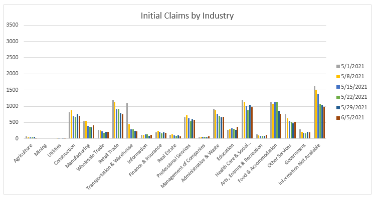 Initial Claims by Industry