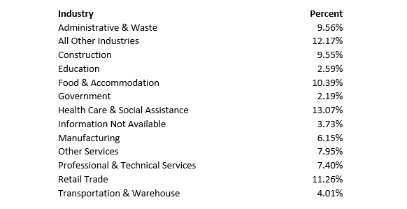 Industry Share CWC - Table