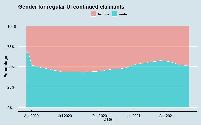 Regular UI Demographic Series