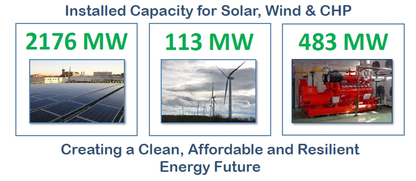 Mass. Installed Renewable Capacity