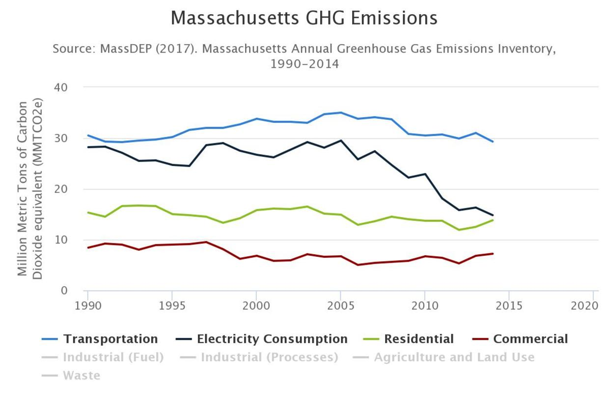 Massachusetts Annual Greenhouse Gas Emissions Inventory 1990-2014