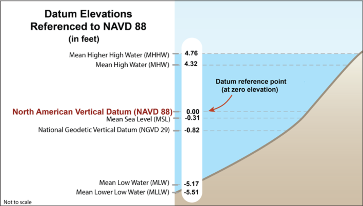 North american vertical datum of 1988 navd 88 mass figure 1 a comparison of common datums relative to the navd 88 datum at the nvjuhfo Gallery