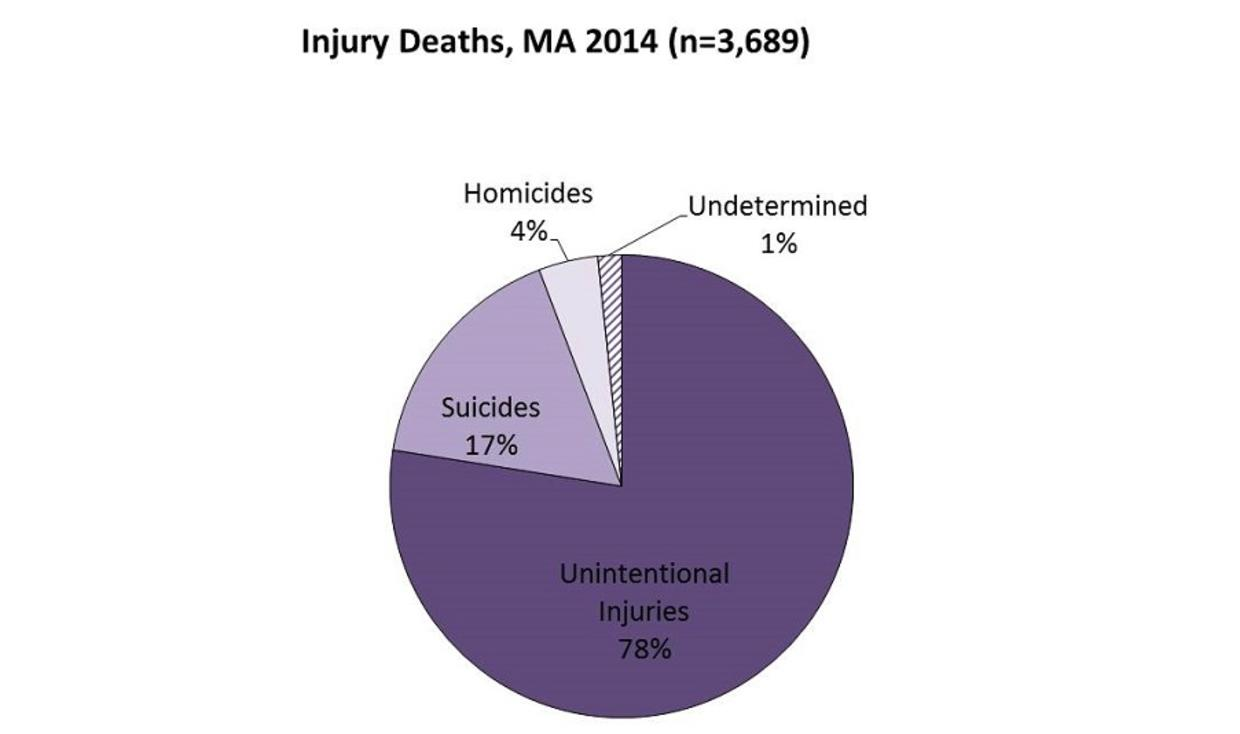 Injury Deaths, MA 2014 (n=3,689). Unintentional Injuries 78%, Suicides 17%, Homicides 4%, Undetermined 1%