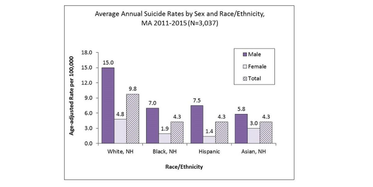 Average Annual Suicide Rates by Sex and Race/Ethnicity, MA 2011-2015