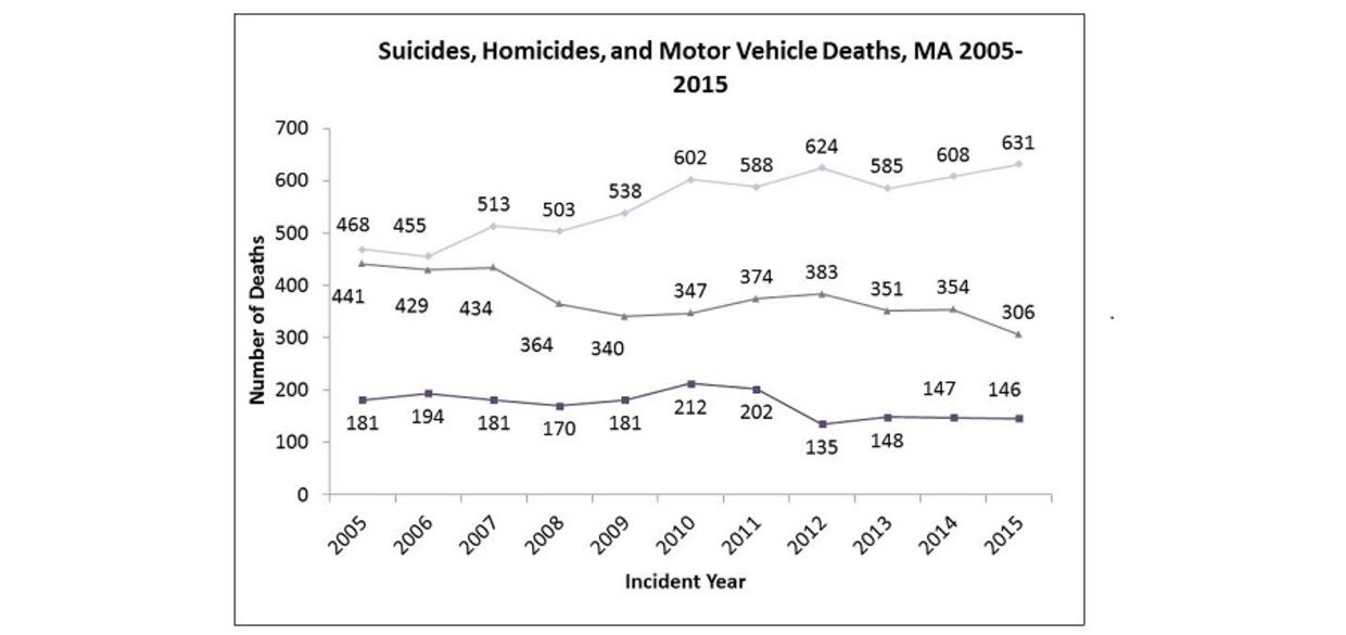 Suicides, Homicides, and Motor Vehicle Deaths, MA 2005-2015