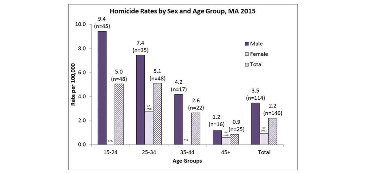 Homicide Rates by Sex and Age Group, MA 2015