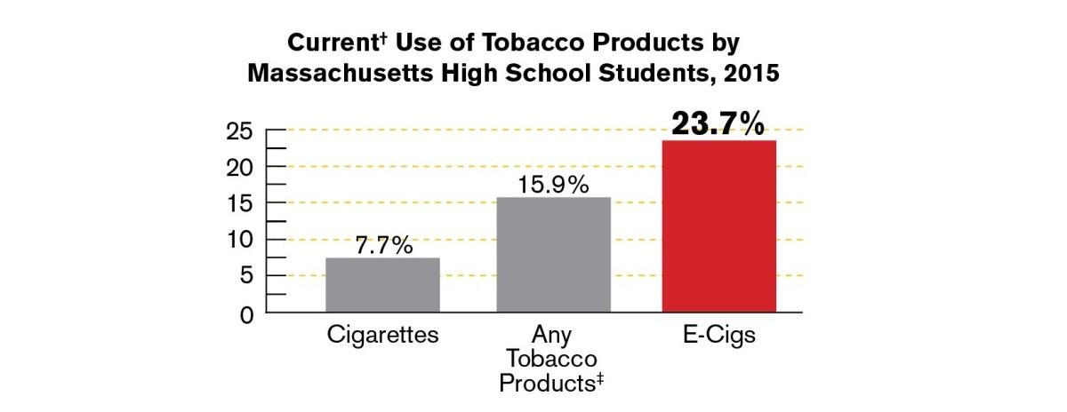 Current Use of Tobacco Products by Massachusetts High School Students, 2015. Cigarettes: 7.7%. Any tobacco products: 15.9% E-Cigs: 23.7%.