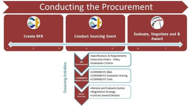 Conducting the Procurement is of the next three phases of conducting a successful procurement.