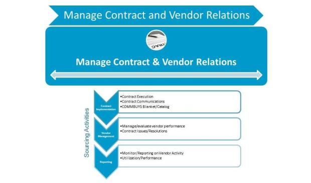 Managing Contract & Vendor Relations the last phase of the seven-part Strategic Sourcing process.