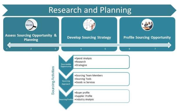 Steps taken during the Research and Planning phase