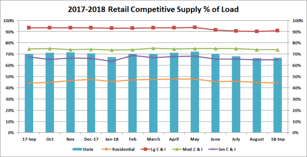 2017-2018 Electric Competitive Supply Load