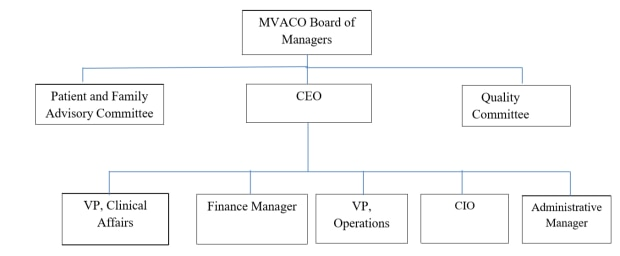 •	schematic depicting MVACO's governance structure – black and white
