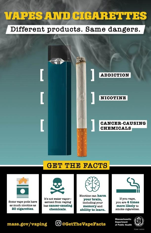 Get the facts: Some vape pods have as much nicotine as 20 cigarettes. It's not water vapor– aerosol from vaping had cancer-causing chemicals. Nicotine can harm your brain, including your memory and ability to learn. If you vape, you are 4 times more likely to smoke cigarettes.