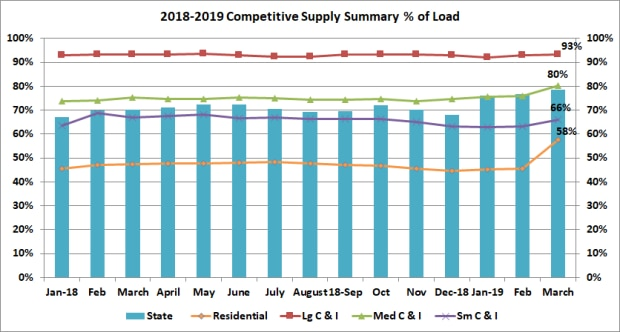 2018 Electric Competitive Supply Load