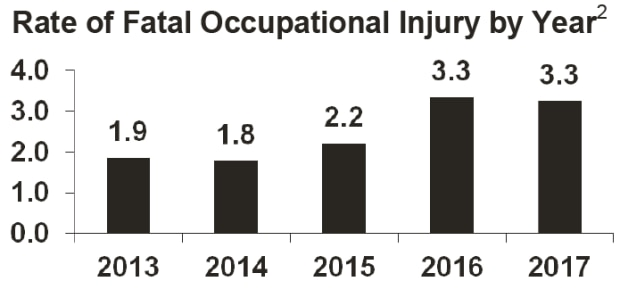 Rate of Fatal Injuries at Work by Year, Massachusetts, 2016-2017, N=220. Fatality Rate is per 100,000 full-time workers. Year 2013: Fatality Rate = 1.9. Year 2014: Fatality Rate = 1.8.  Year 2015: Fatality Rate = 2.2. Year 2016: Fatality Rate = 3.3.  Year 2017: Fatality Rate = 3.3.