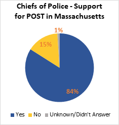 A pie chart showing the results of a poll poised to various chiefs of police asking their support of the Police Officer Standards and Training system in Massachusetts. 84% support it, 15% are against it, and 1% were unknown or didn't answer.