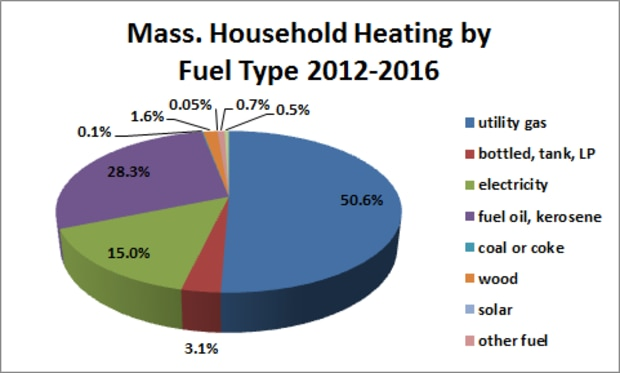 Mass. Household Heating by Fuel Type 2012-2016