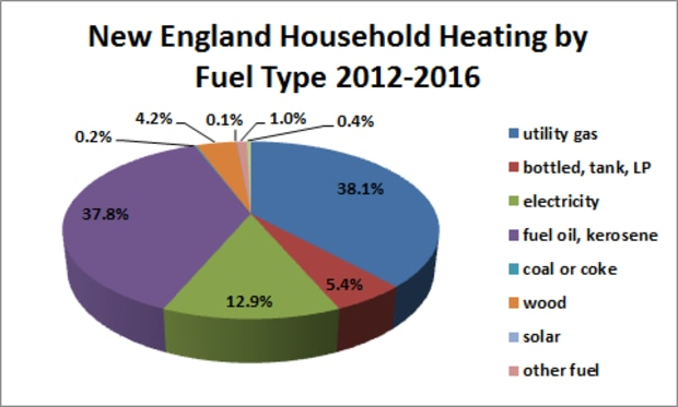 New England Household Heating by Fuel Type