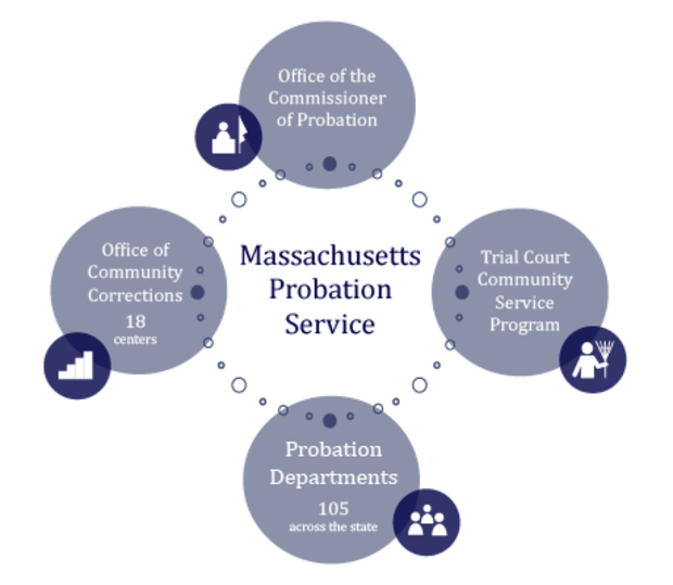 Learn About The Massachusetts Probation Service