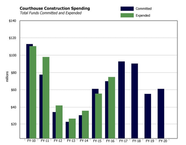 Courthouse Construction Spending